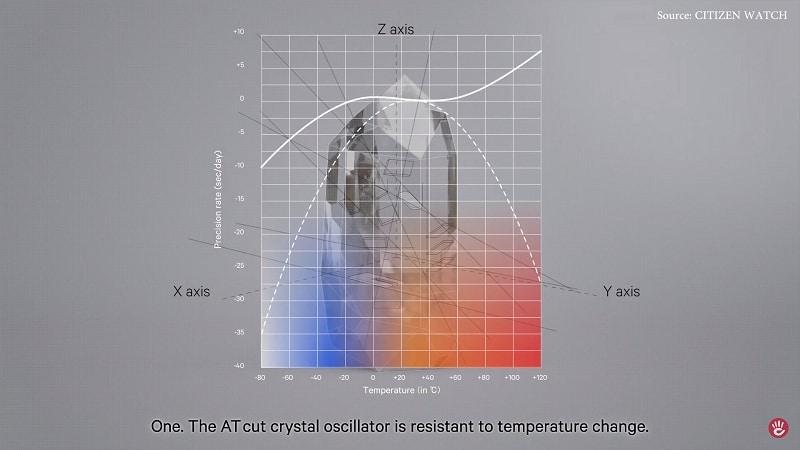 Biển đồ cho thấyCitizen Eco-Drive Calibre 0100 ít bị sai số vì biến động nhiệt độ hơn hẳn so với đồng hồ quartz thông thường